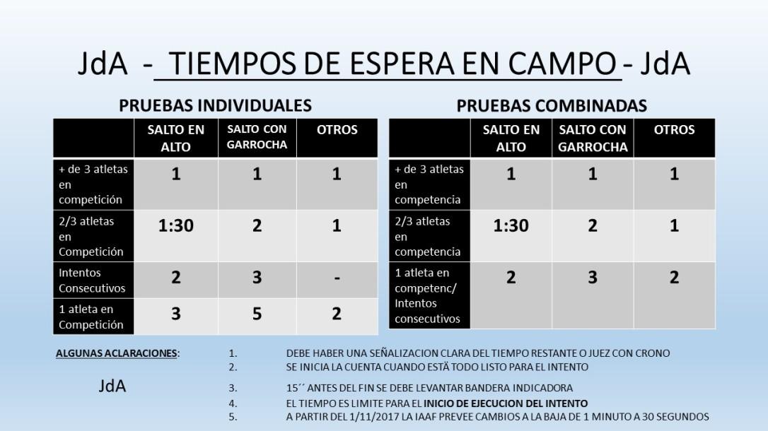 TIEMPOS DE ESPERA EN CAMPO
